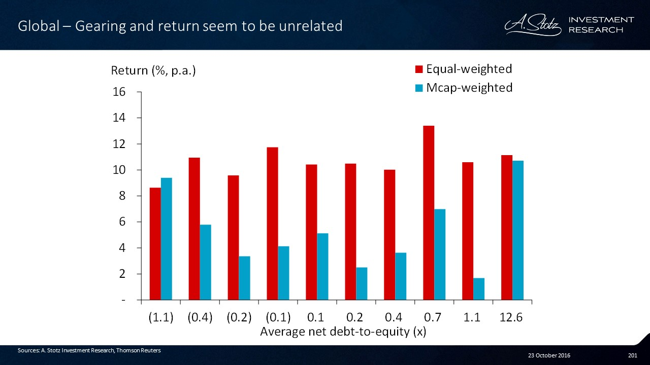 #Investing in low-gearing companies doesn't seem to be a winning strategy
