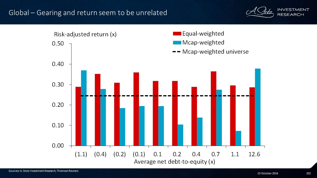 Gearing and return seem to be unrelated. #Risk #FactorInvesting