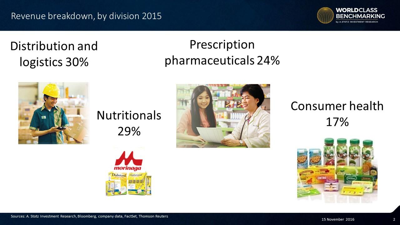 Revenue breakdwon for the Indonesian #Pharmaceuticals company Kalbe Farma