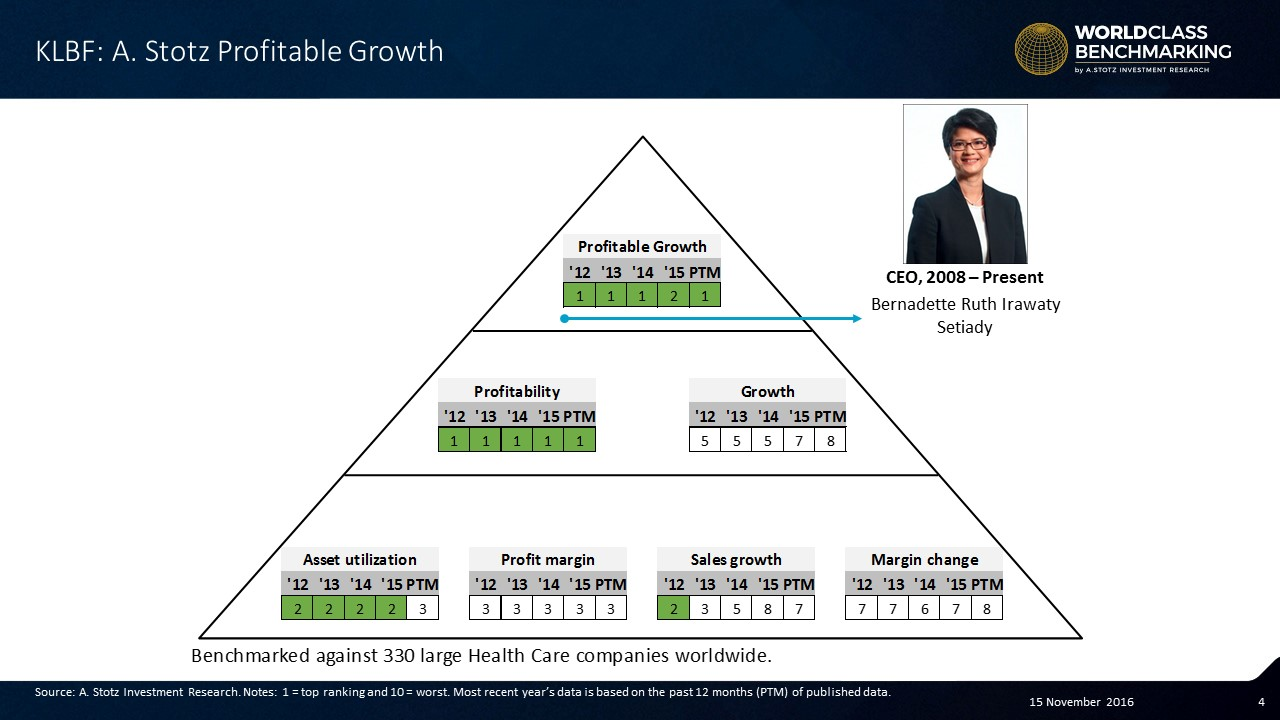 Kalbe Farma has been stable in the top 33 of large #HealthCare companies globally