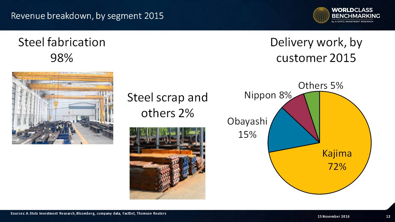 MCS ships virtually all of its #steel to major Japanese construction corporations