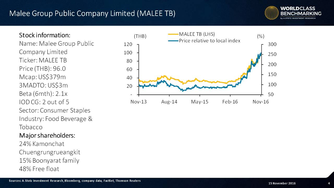 Amazing share price performance in 2016 for #Malee