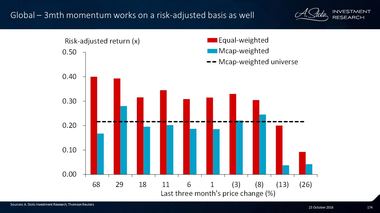 3mth momentum works nicely for equal-weighted, avoid poor #momentum