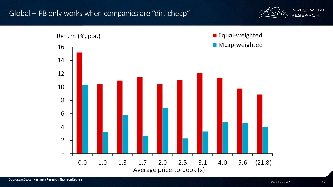 Investing in low price-to-book only works when the stocks are dirt cheap