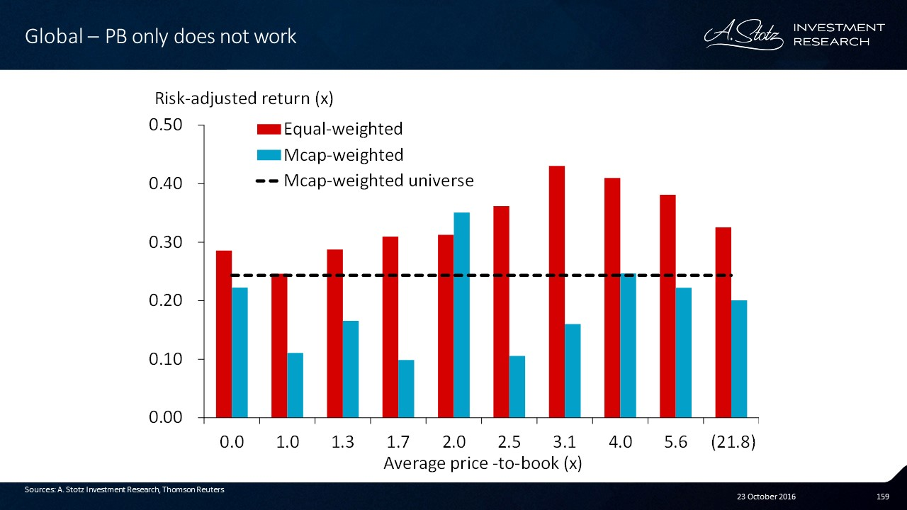 Looking at risk-adjusted return, buying low price-to-book doesn't work