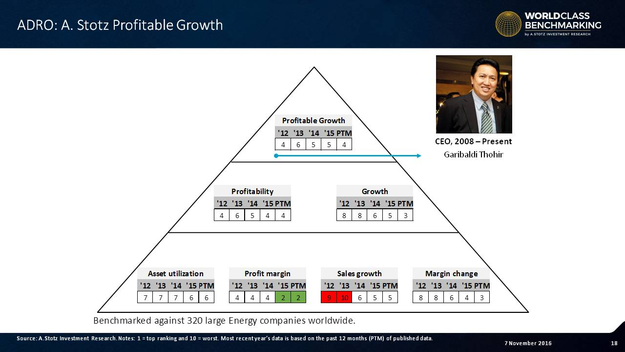 Profitable Growth improved to 4 in the past year, partly coming from higher coal prices