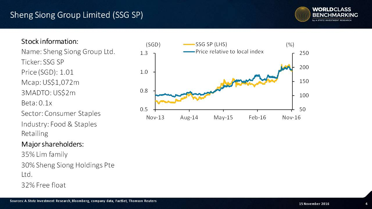 Sheng Siong's share price has been going up over the past 3 years