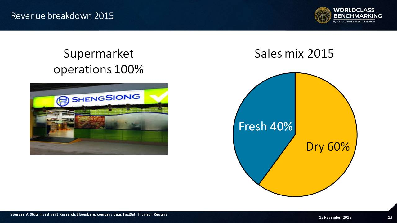 100% of revenue comes from supermarkets