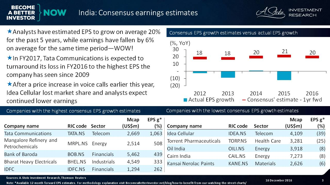 Analysts have estimated EPS in #India to grow an avg of 20% for the past 5yrs - WRONG!