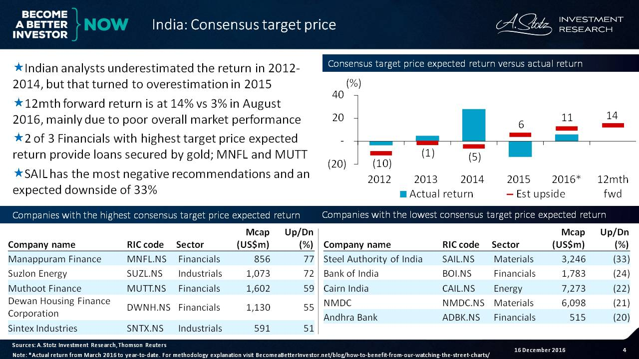 #Indian analysts underestimated the returns during 2012-2014