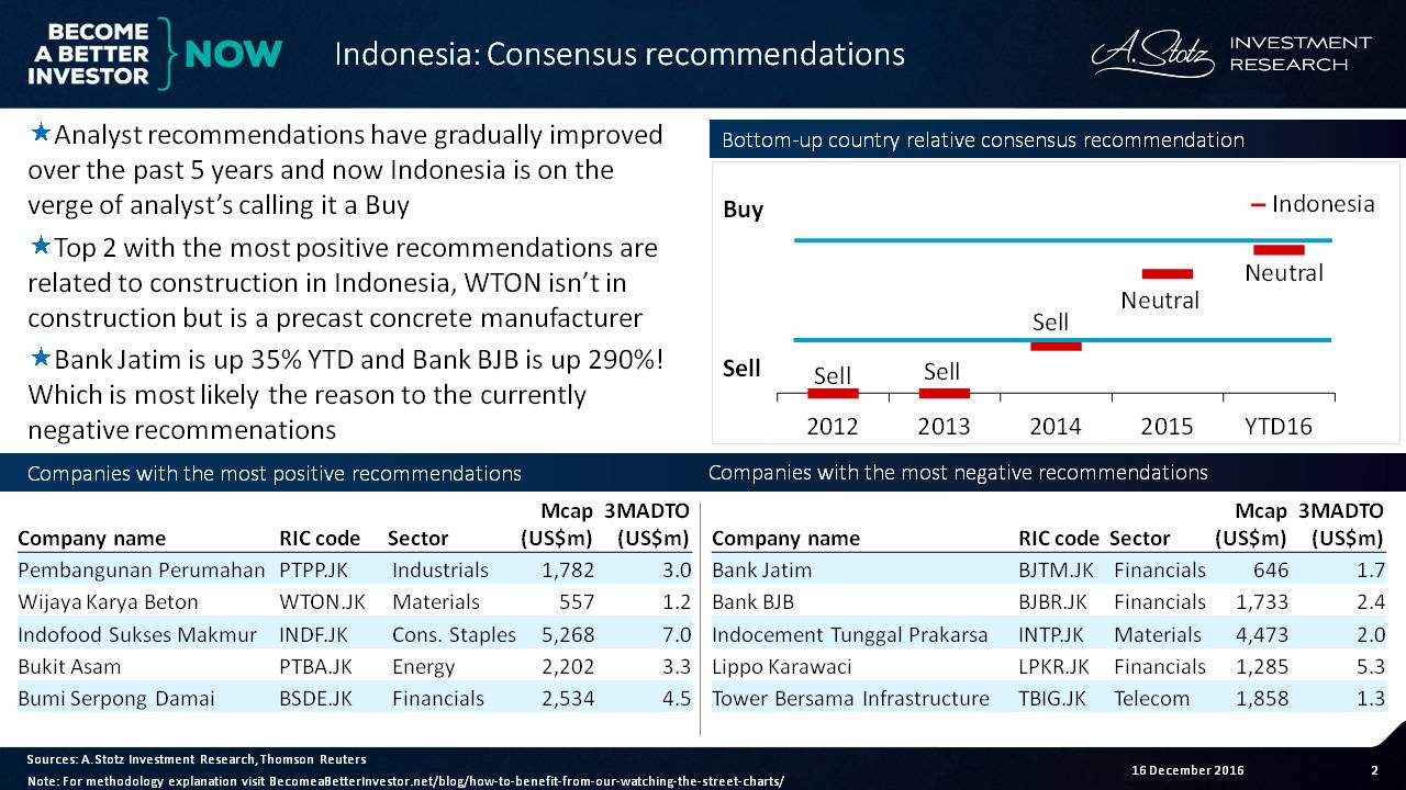 """Recommendations have improved over 5yrs and now #Indonesia is on the verge of a """"buy"""""""