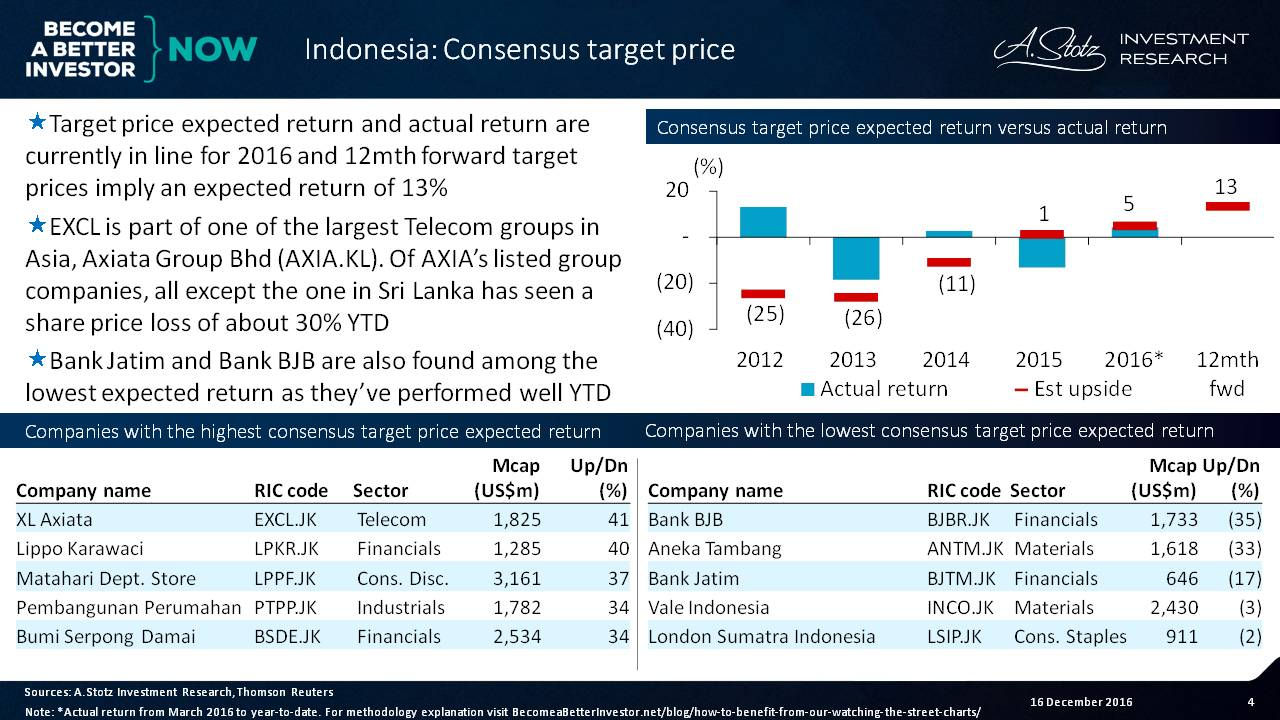 Target price expected returns and actual are currently in line for 2016 in #Indonesia