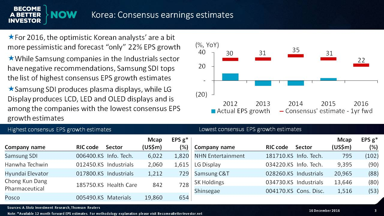 Korean Analysts Predict 28% Upside - Become a Better Investor