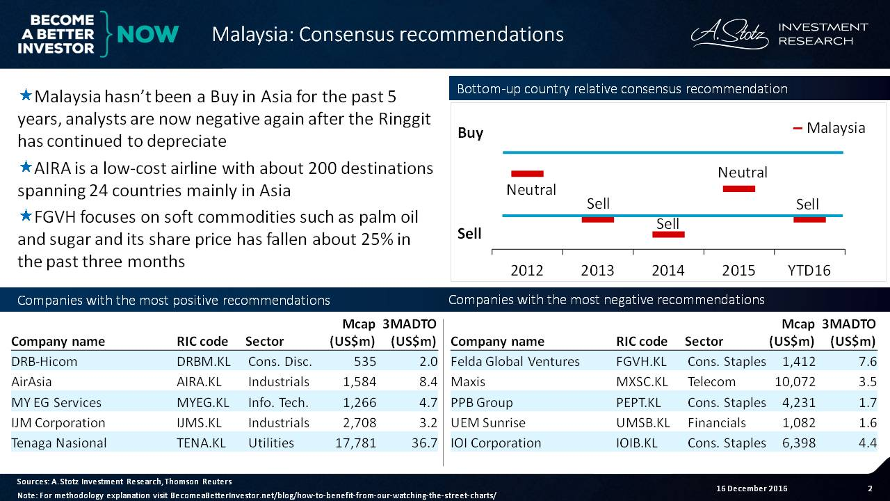 Analysts are now negative on #Malaysia again after the Ringgit has continued to depreciate