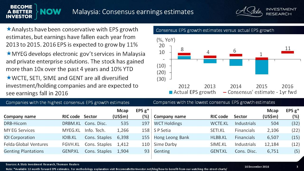 Analysts have been conservative with EPS growth estimates for #Malaysia