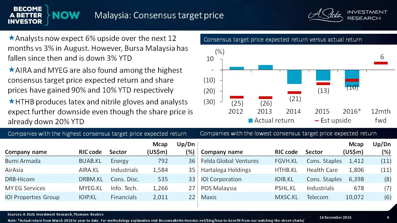 Analysts now expect 6% upside over the next 1yr in #Malaysia vs 3% in August