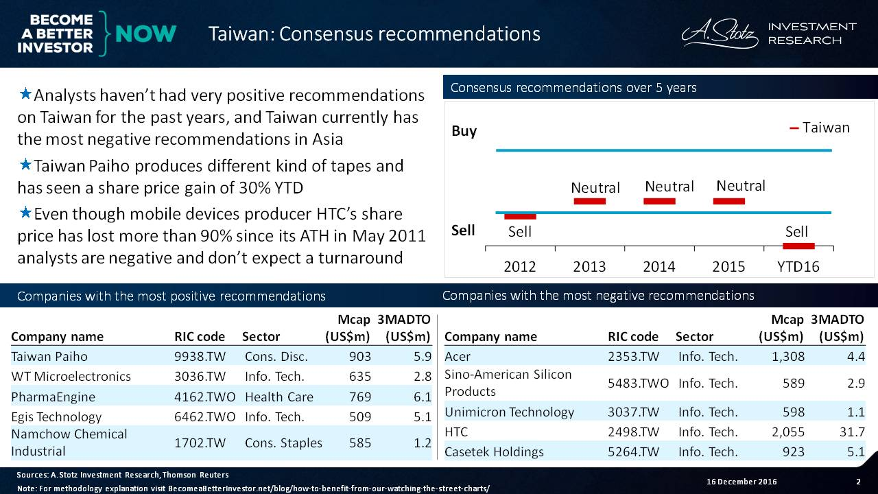 Analysts haven't been positive on #Taiwan for the past few years