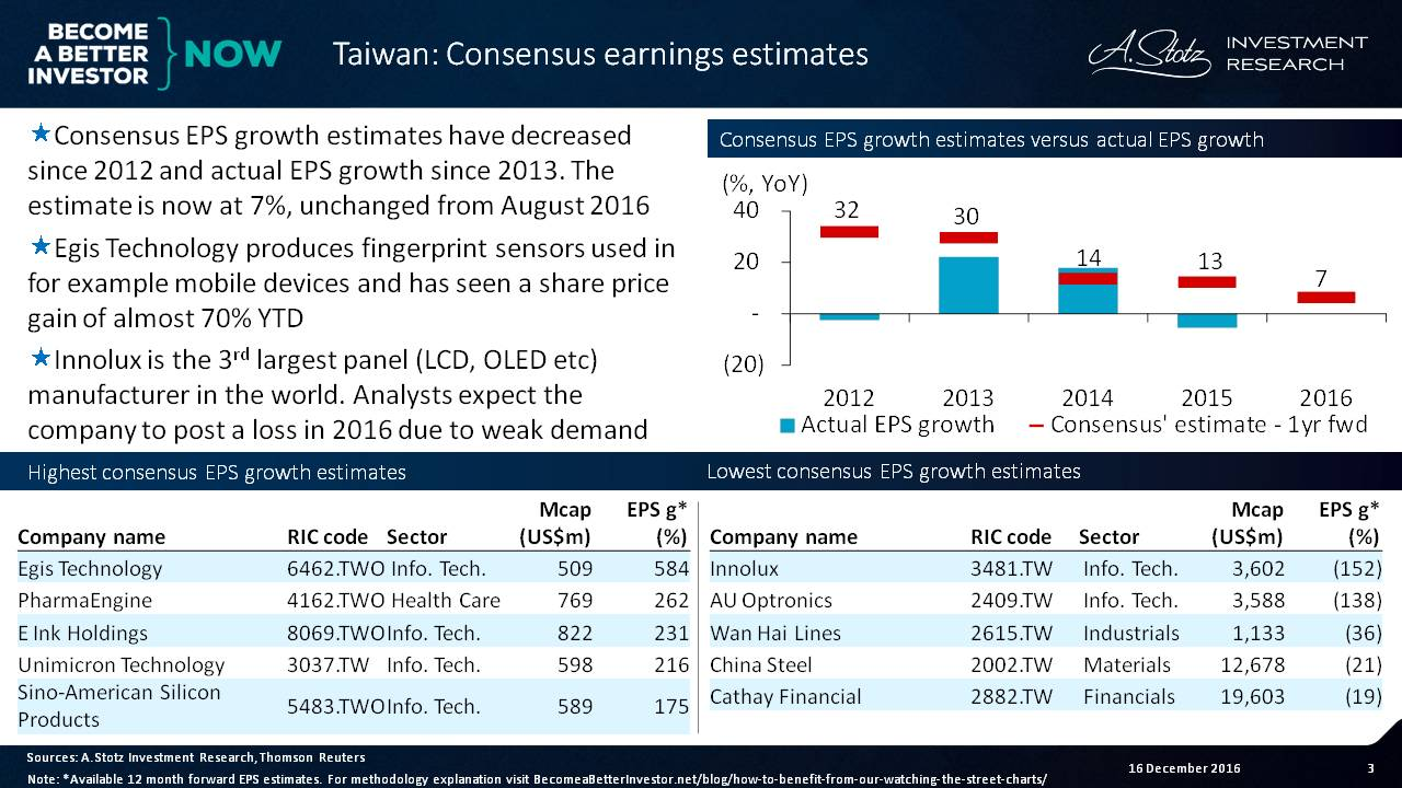 Consensus EPS growth estimates have decreased since 2012 for #Taiwan