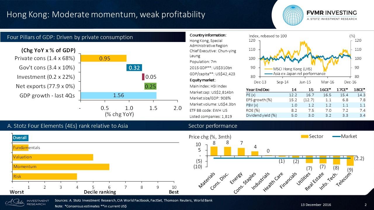 #HongKong Has Moderate Momentum and Weak Profitability