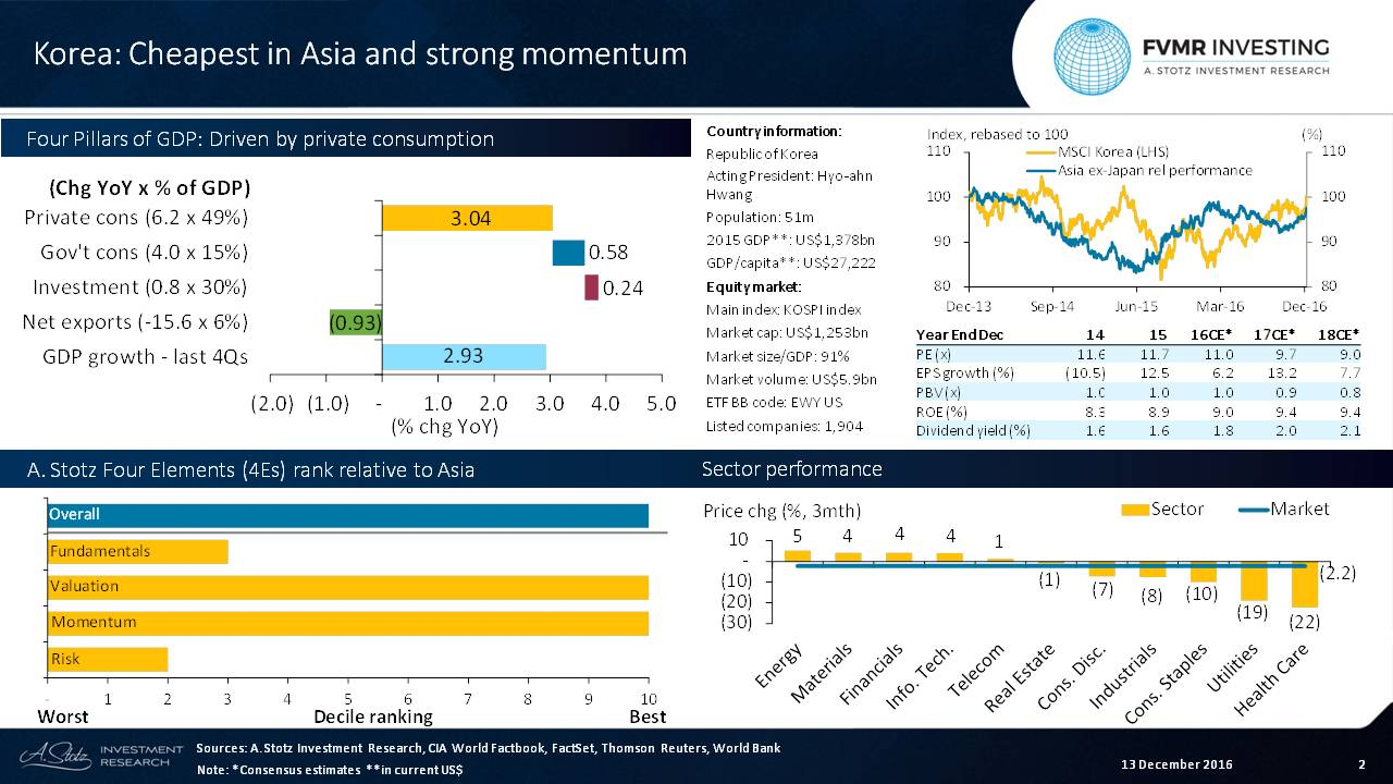 Discounted Growth on #Korea's Horizon