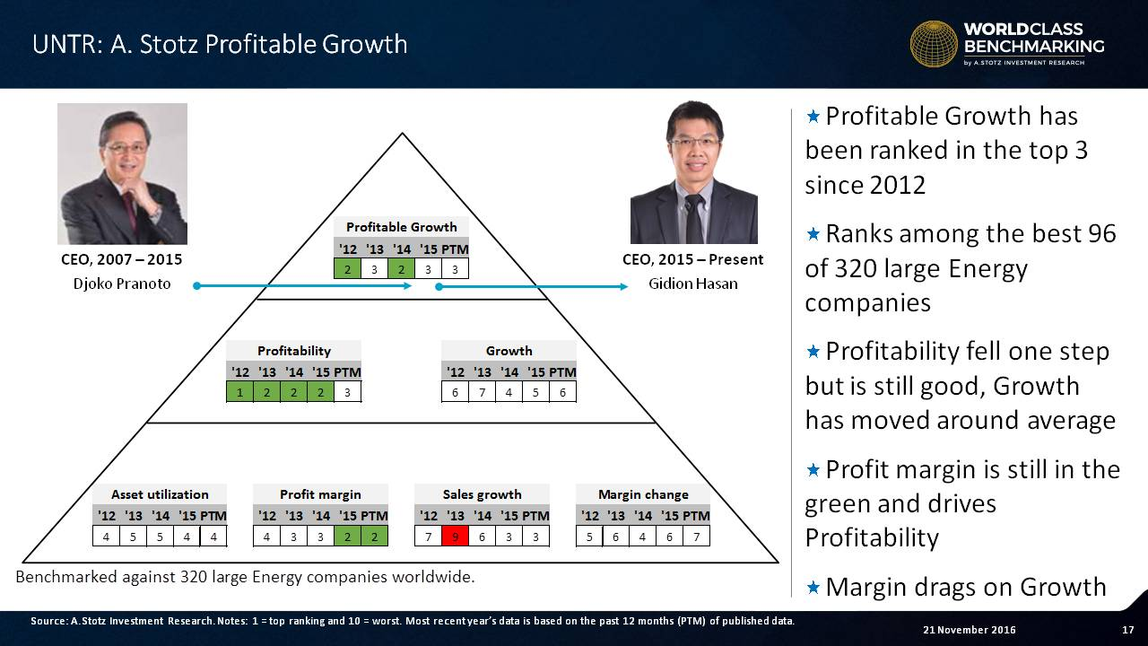 United Tractors' Profitable Growth has been ranked in the top 3 since 2012