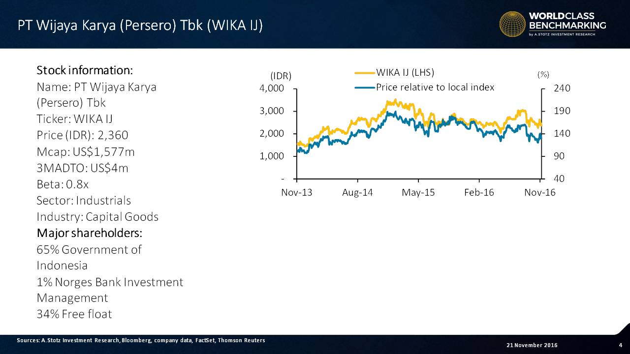 Wijaya Karya is owned to 65% by the Government of #Indonesia