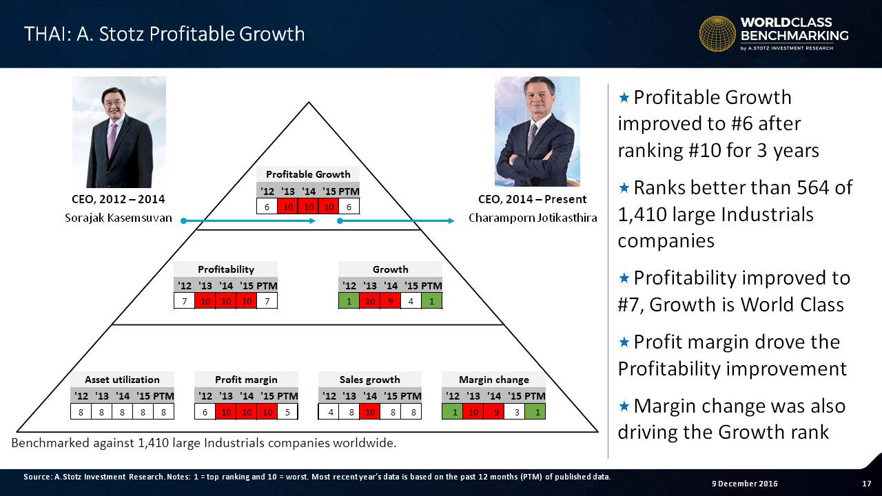 Profitable Growth improved to 6 in 2016 after taking home the worst ranking of 10 for 3yrs