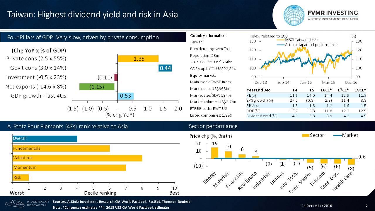 #Taiwan's High-Risk, High-Yield Market