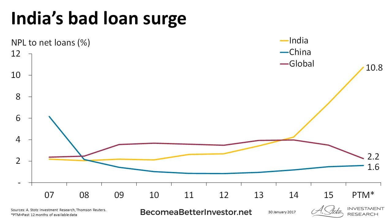 #India's bad loan crisis started slowly in 2011, really accelerating in 2015 #ChartOfTheDay