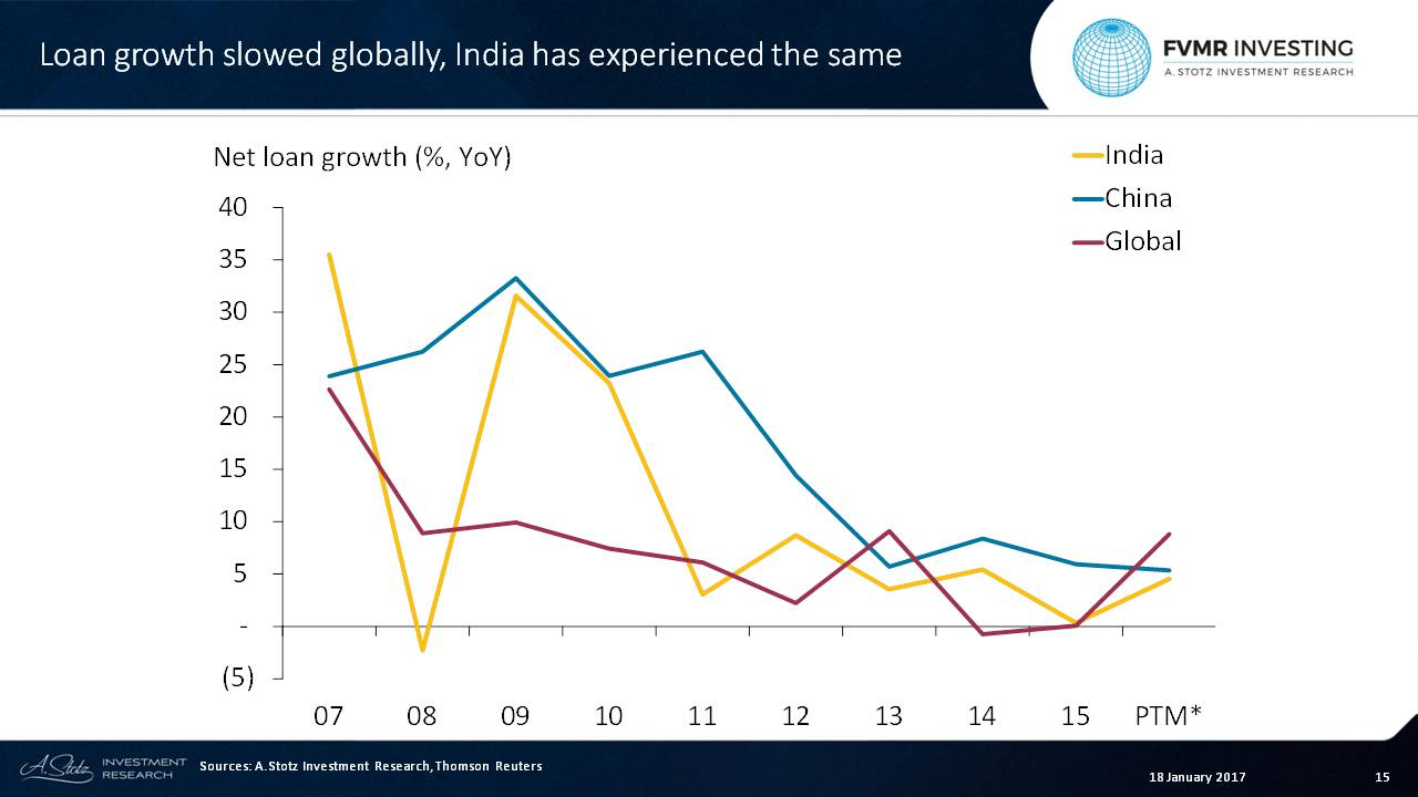Since the global financial crisis, global net #loan growth has trended downward