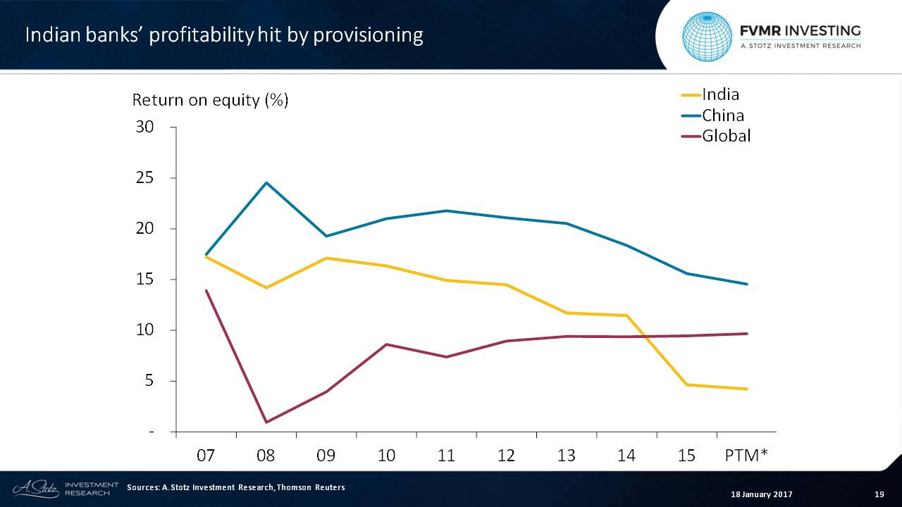 Chinese #bank profitability has fallen since 2011 but is still above the world