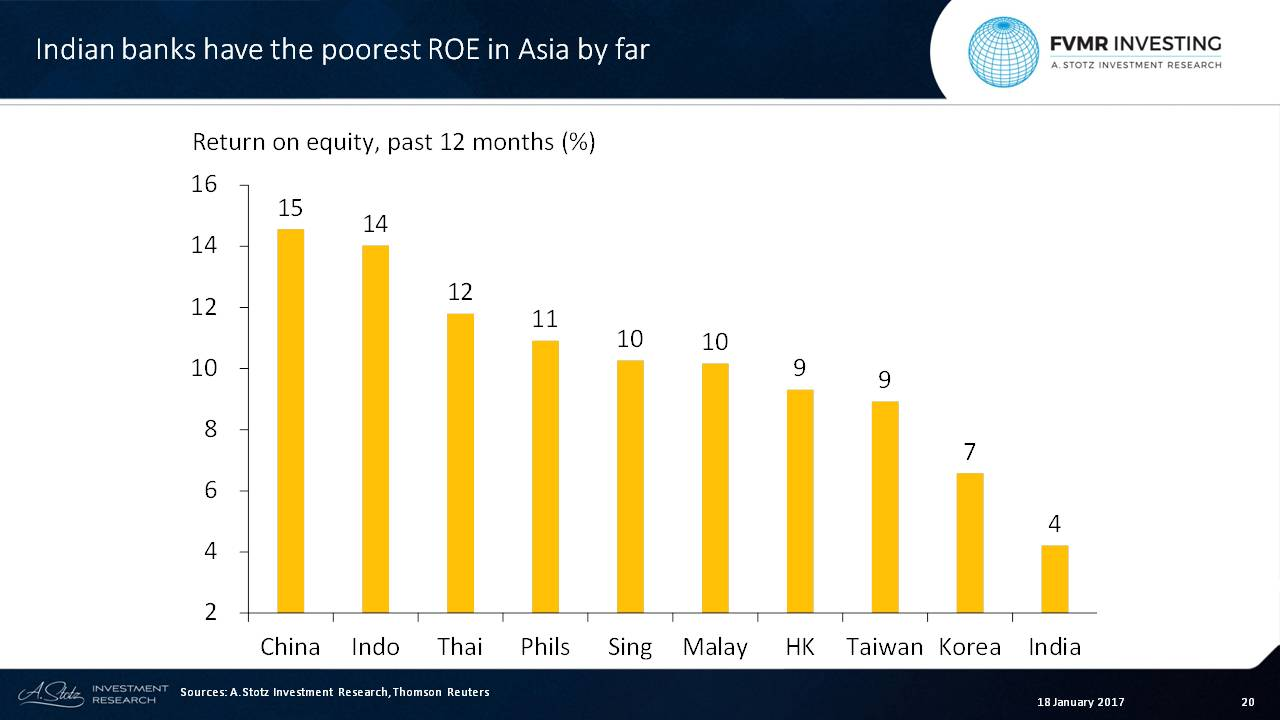 ROE among Indian #banks is almost half that of the 2nd lowest country #Korea, at only 4%