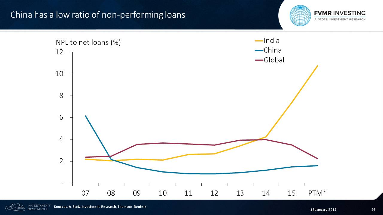 #China has a low ratio of NPL but it has started to increase recently