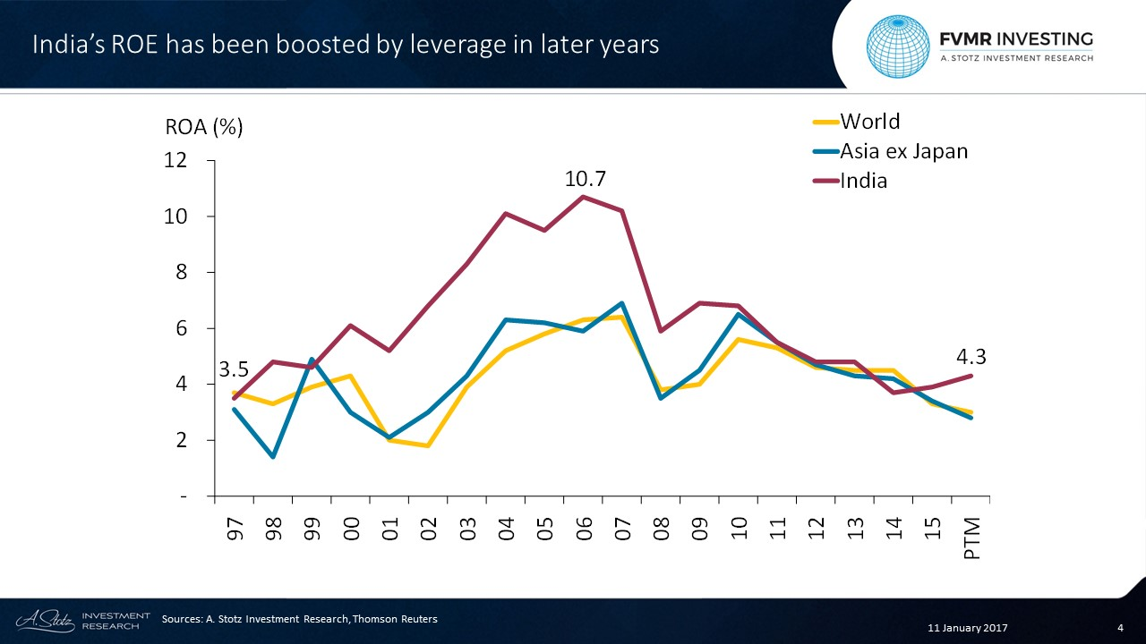 #India's ROE has been boosted by leverage in later years