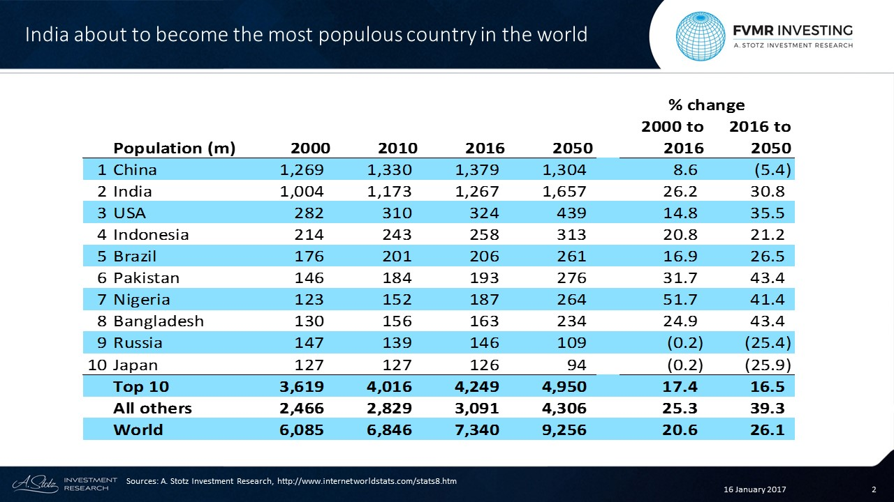 At 1.3bn people, #India's population is just slightly lower than #China's 1.4bn