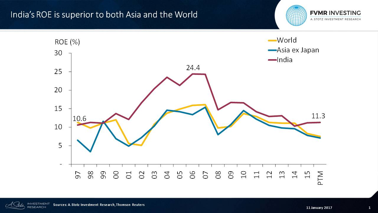#India's ROE is superior to both Asia and the World
