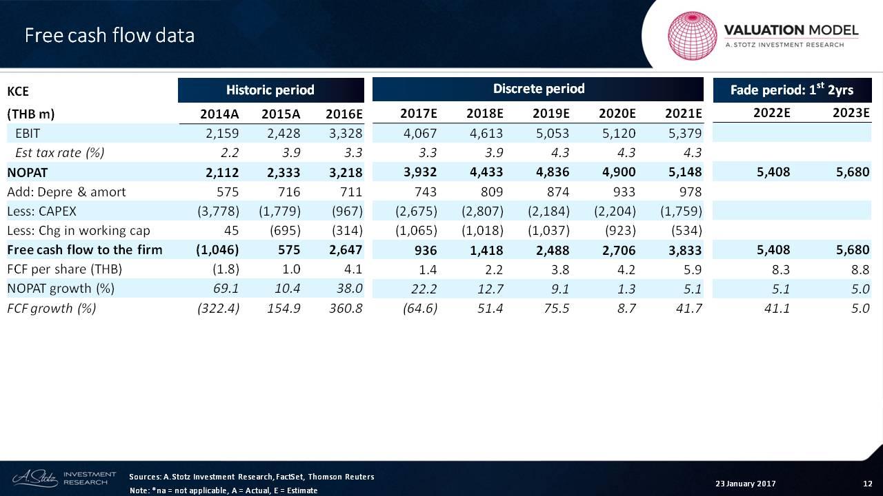 working capital per share