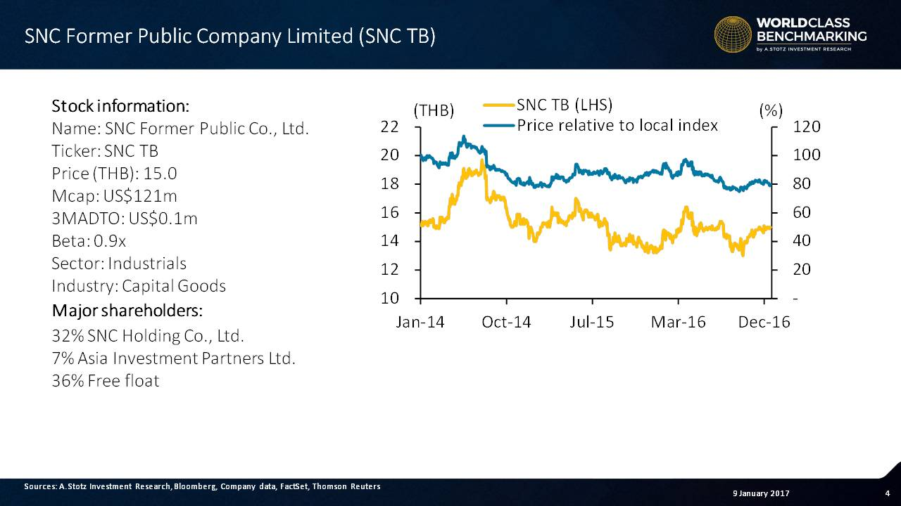 SNC Former's #stock performed poorly in 2016