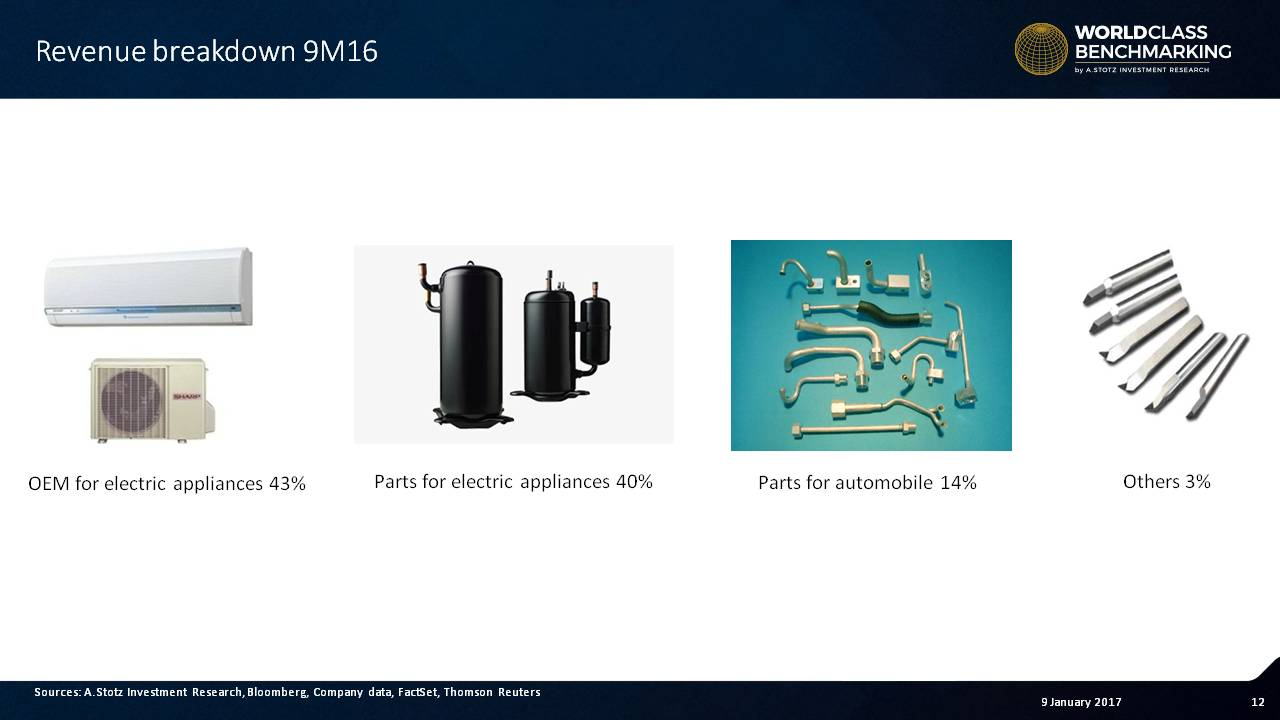 Electric appliances make up over 80% of #revenue at SNC Former