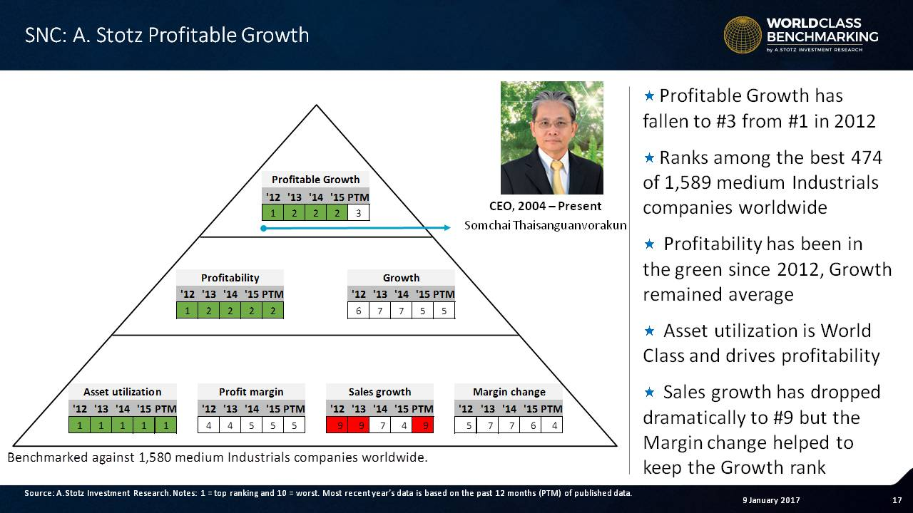 Profitable Growth at SNC has fallen to no. 3 in recent years from no. 1 in 2012