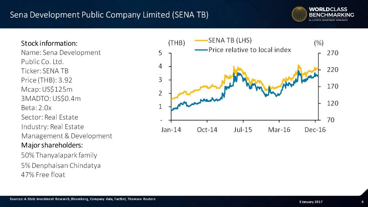 Sena Development's #stock riding high in 2016