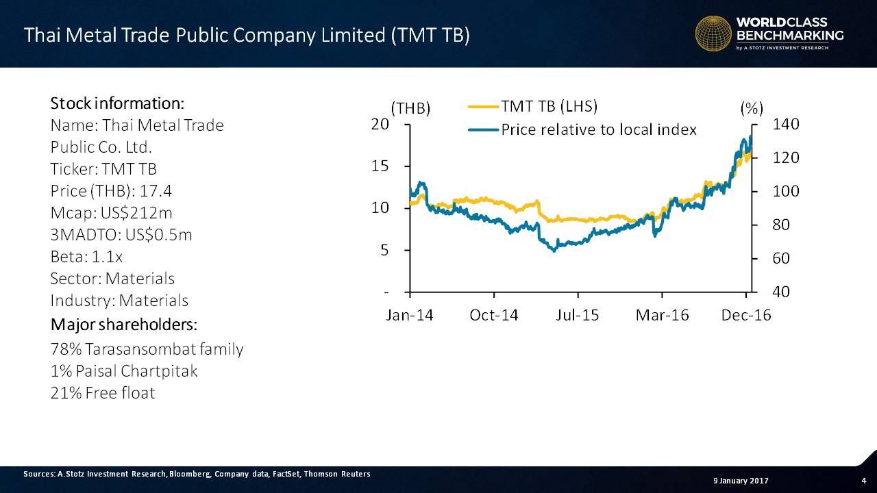 Thai #Metal Trade's share price performed well in 2016