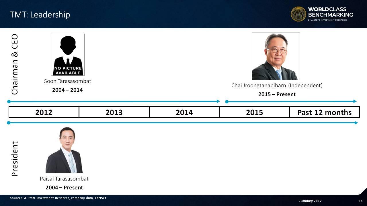 Paisal Tarasasombat has been president at #Thai Metal Trade since 2004