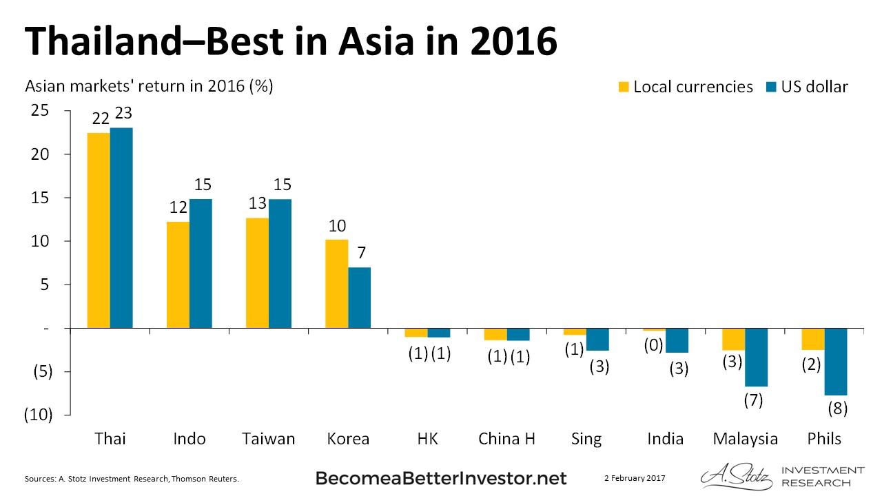 #Thailand–Best Returning #Market in Asia in 2016 #ChartOfTheDay
