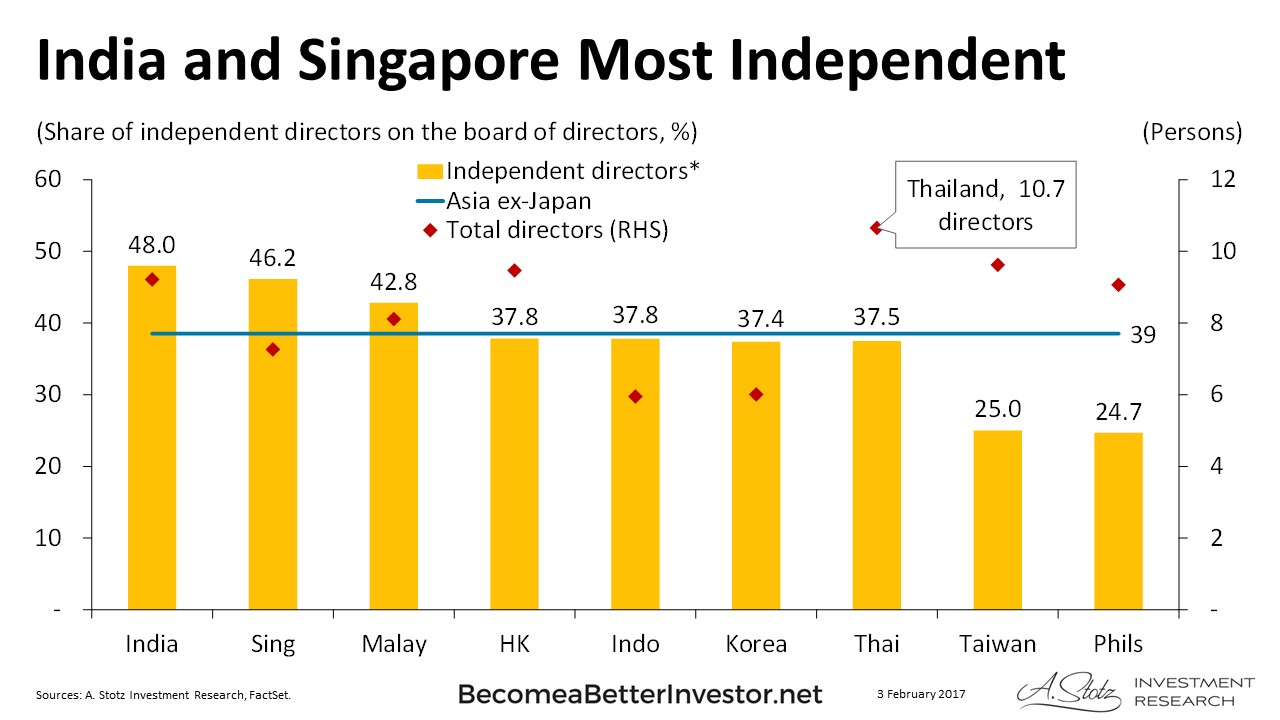 Chart of the Day: #India has the highest board independence of 48% versus Asia at 39%