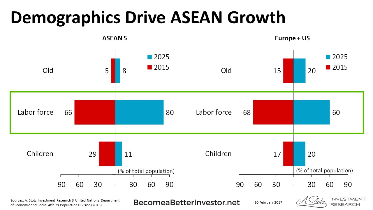 Demographics Drive #ASEAN Growth #ChartOfTheDay