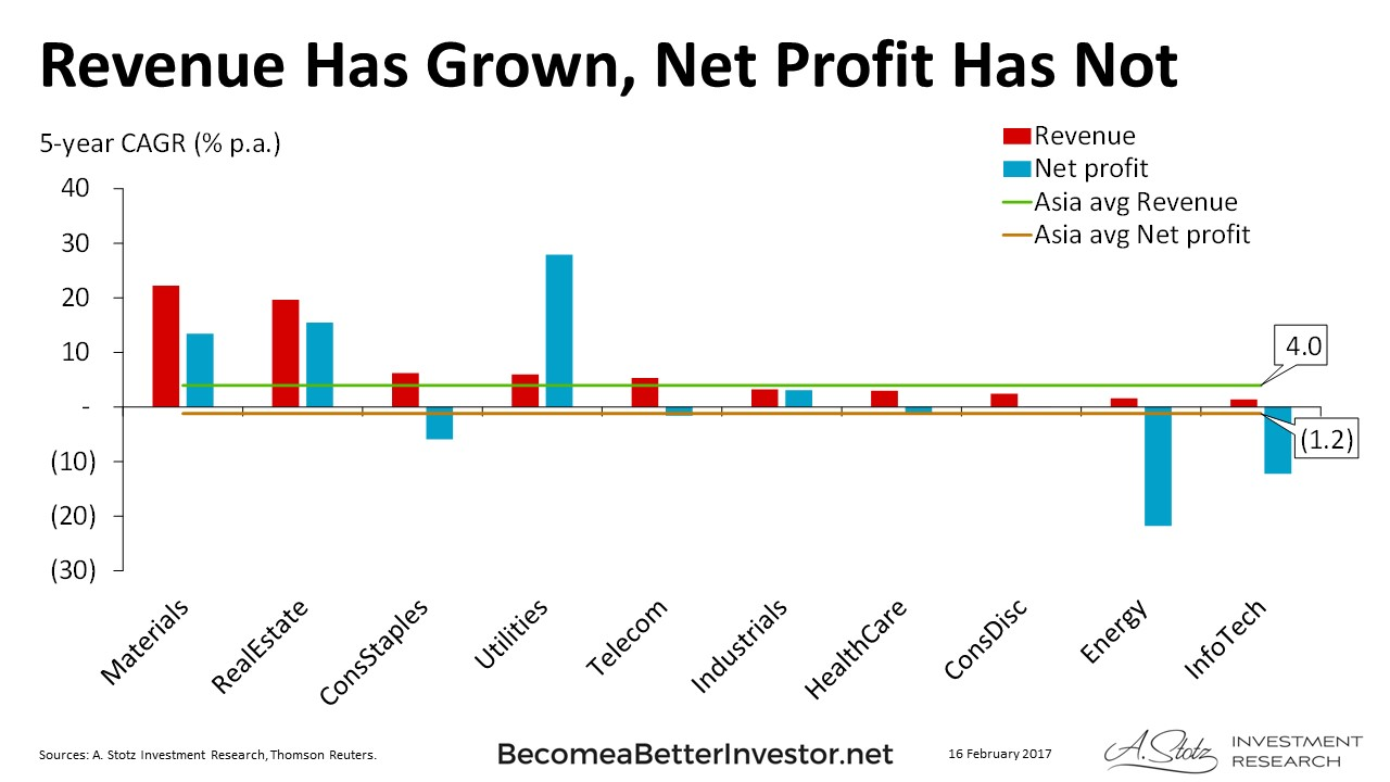Revenue Has Grown, Net Profit Has Not - #Asia #ChartOfTheDay
