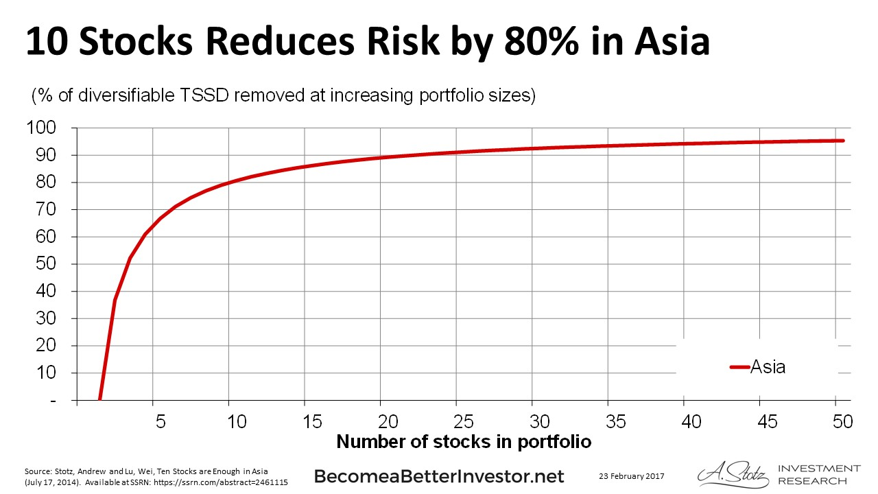 10 Stocks Reduces Risk by 80% in Asia - #Diversification #ChartOfTheDay