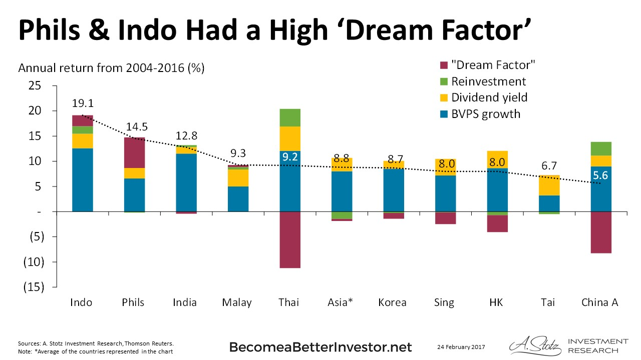 #Philippines & #Indonesia Had a High 'Dream Factor' - #ChartOfTheDay