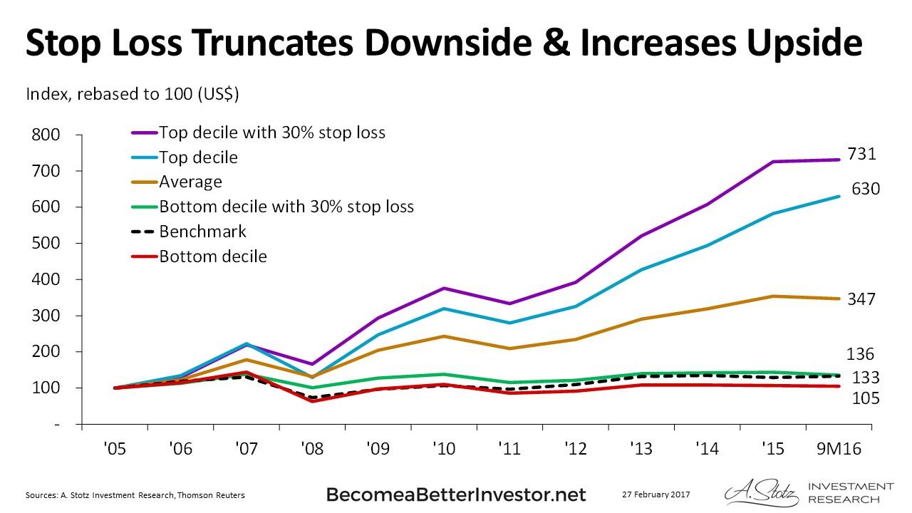 Stop Loss Truncates Downside & Increases Upside - #RiskManagement #ChartOfTheDay